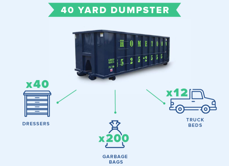what fits in a 40 yard dumpster infographic